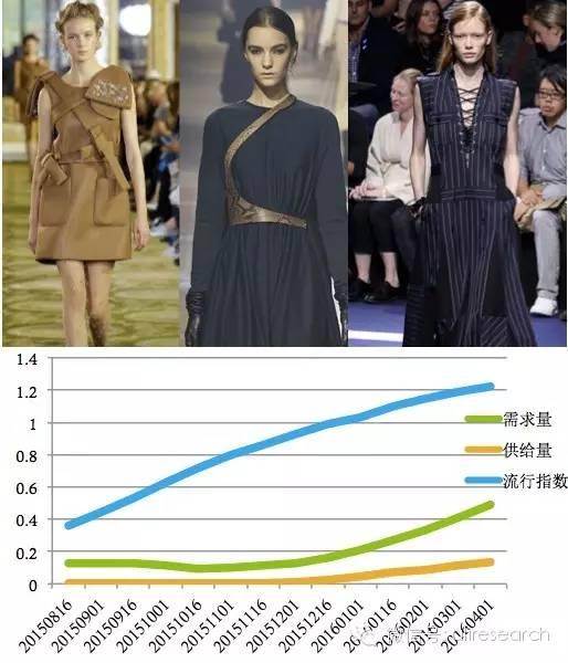 淘宝大数据解析今冬五大女装流行趋势