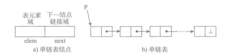 python数据结构链表之单向链表(实例讲解)