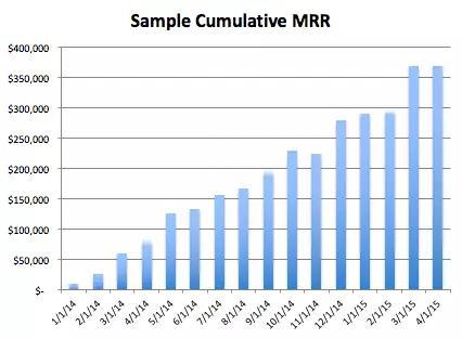 SaaS领域如何分析收入增长?