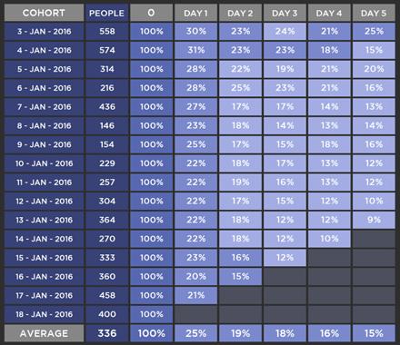 如何使用队列数据分析来留住你的用户