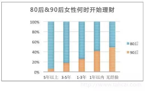 90后妹子多有钱,大数据告诉你_数据分析师考试