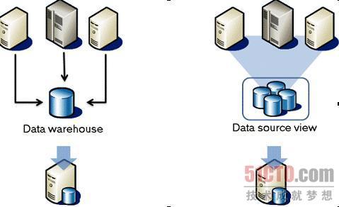 通过数据分析和生成报表整合企业数据