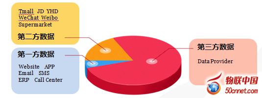 零售业拥抱大数据:用数据读懂消费者