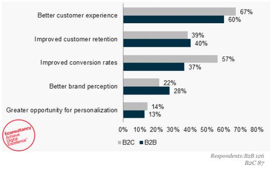 实时营销对B2B来说意味着什么
