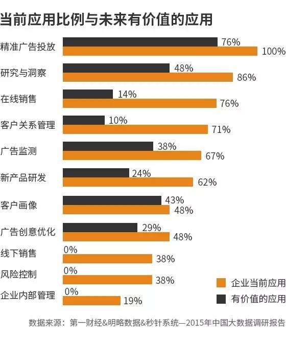 2015中国大数据调研五大趋势