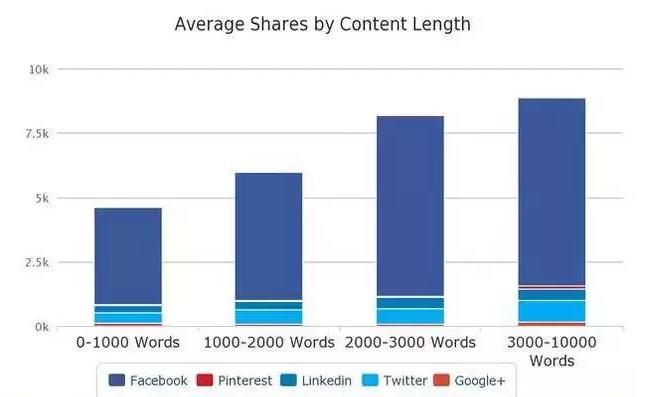 大数据告诉你 为什么这些文章都是10W+