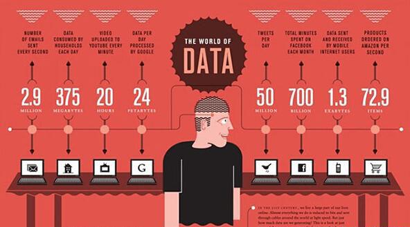 """""""大数据""""还不等于""""大时代"""" 还差些距离"""