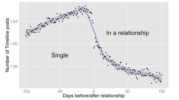 恋爱前后,基于社交网络的数据分析