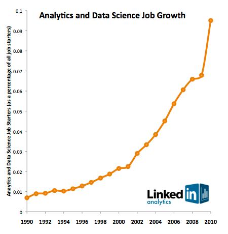 企业需要什么样的数据科学家