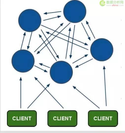 如何面对PB级别数据的架构变迁?