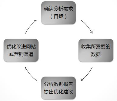 网站数据分析思路导图