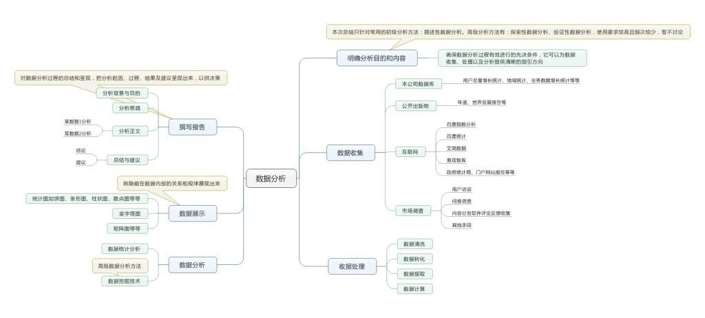 数据分析流程与常用术语_数据分析师考试