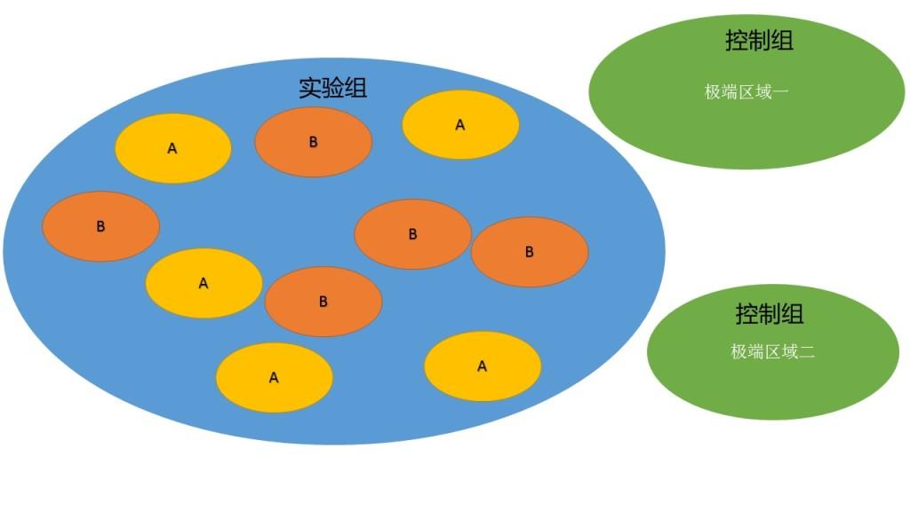 数据分析方法论:如何做实验研究
