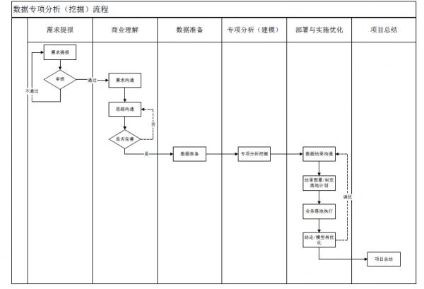 如何建立落地型数据分析or数据挖掘流程