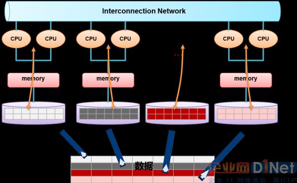 三种最典型的大数据存储技术路线