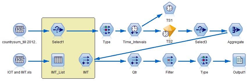 数据挖掘 SPSS Modeler 脚本功能的应用场景和编写技巧