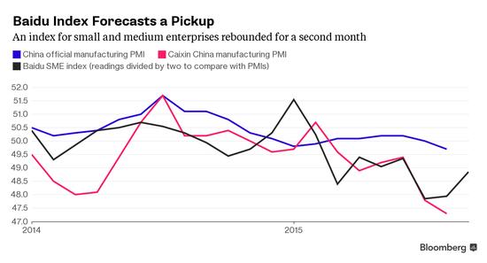 阿里百度大数据显示中国经济日渐企稳