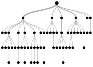 基于树的建模-完整教程(R & Python)