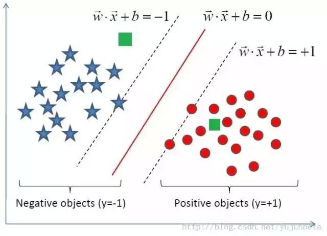 R语言与机器学习(分类算法)支持向量机