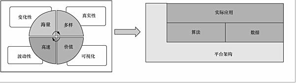 大数据时代的数据挖掘:从应用的角度看大数据挖掘(上)