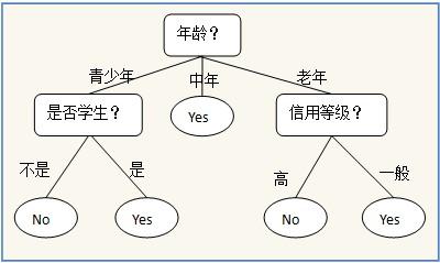 数据挖掘系列决策树分类算法