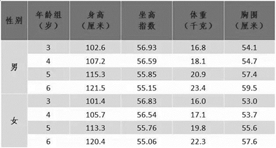 杭州人体质大数据出炉 你拖后腿了吗?