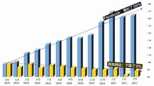 数据分析提升电子商务转化率