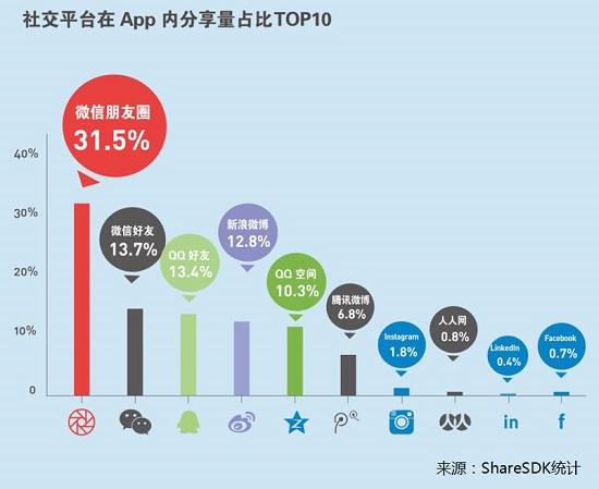 社会化营销爆发 MOB大数据揭秘海外社交平台现状