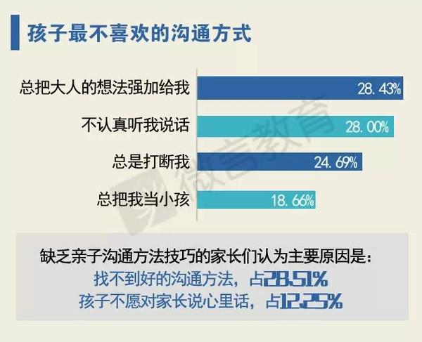 大数据告诉你 中国家庭教育存在哪些误区