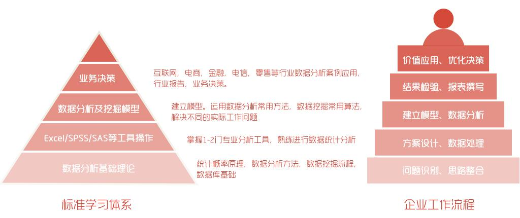 CDA第12期培训最新安排_新增脱产培训!