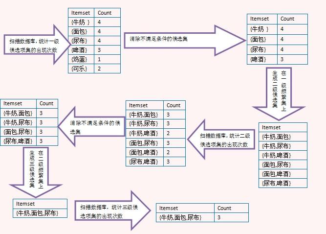数据挖掘系列关联规则挖掘基本概念与Aprior算法