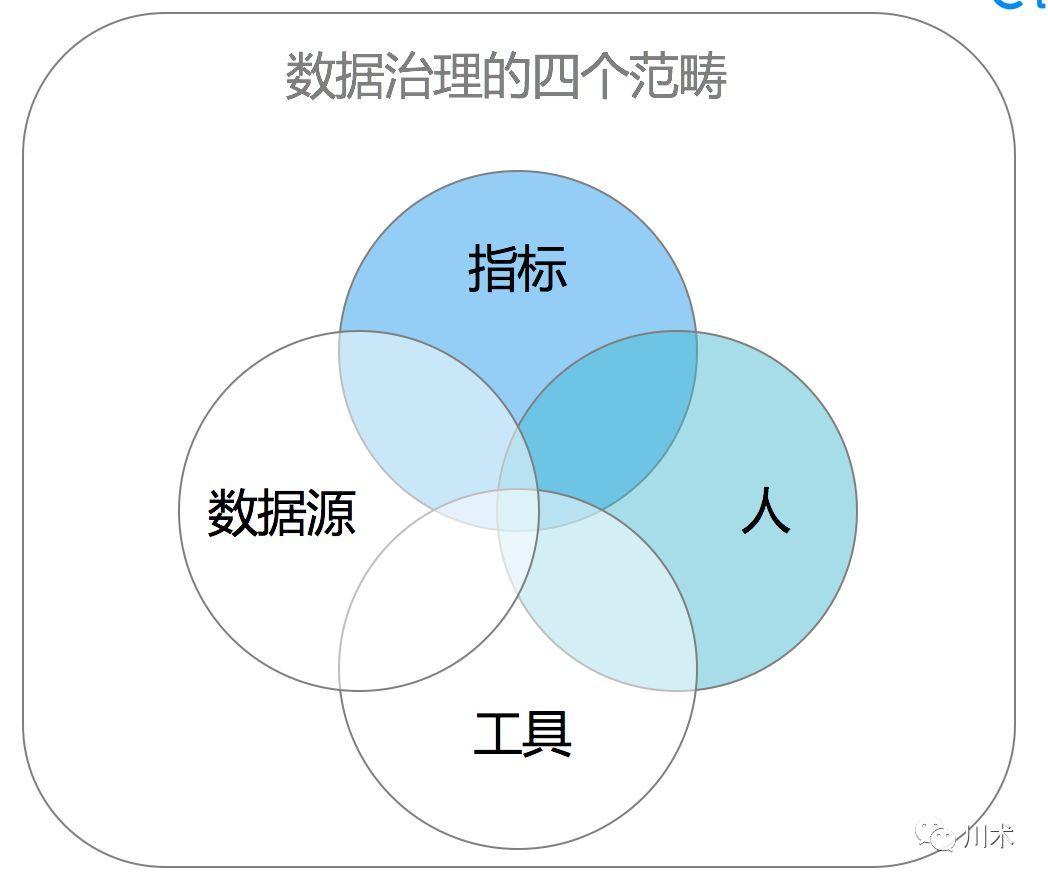 【数据质量】--指标治理的三个步骤及必要条件