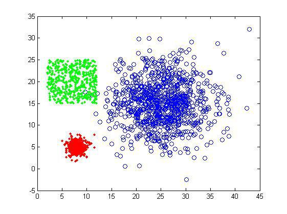 聚类算法实践一层次聚类、K-means聚类