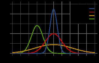 正态分布是什么,有什么特征?