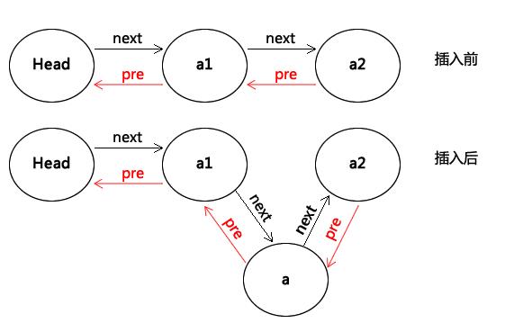 Python数据结构之双向链表的定义与使用方法示例