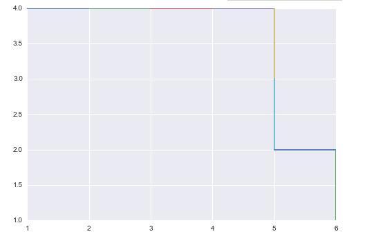 Python使用遗传算法解决最大流问题