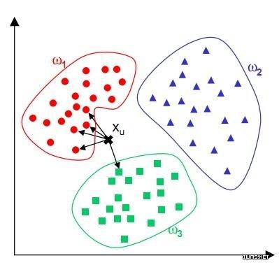 数据挖掘十大经典算法之K最近邻算法