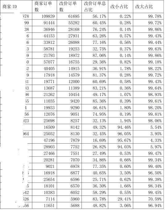电商平台商家改价行为的数据分析实践_数据分析师考试