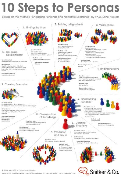 如何创建用户模型:问卷调查与数据分析