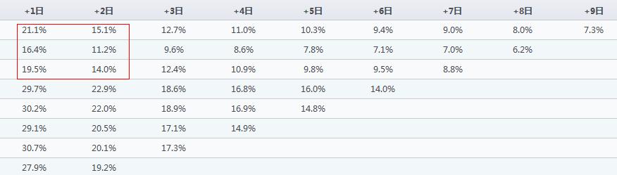 小白学数据分析:留存率问题的分析