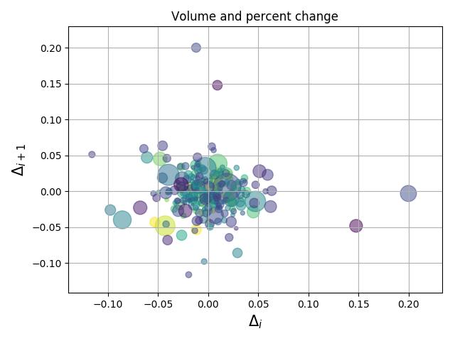 Python+matplotlib绘制不同大小和颜色散点图实例