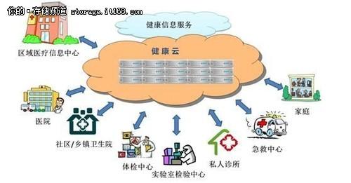 健康云上如何进行大数据的挖掘与分析(一)