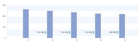 从数据分析讲起,如何提升游戏留存率_数据分析师考试