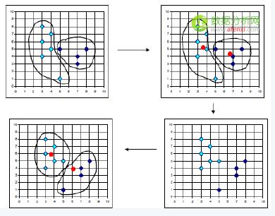 一篇文章透彻解读聚类分析及案例实操(一)