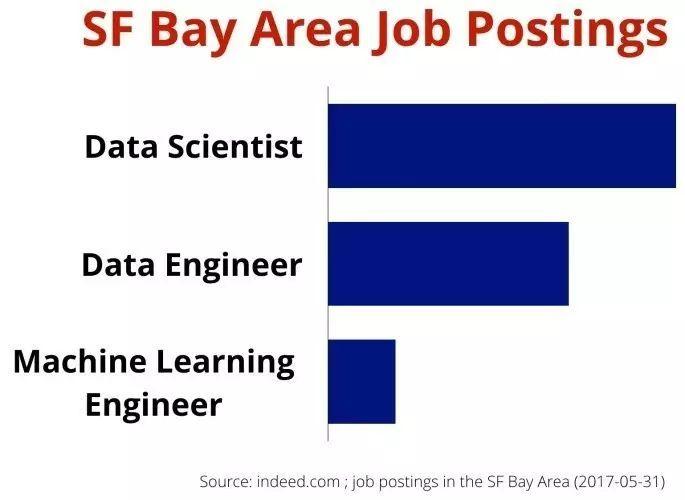 如何区分理解数据科学家与机器学习工程师