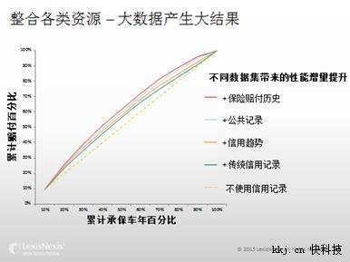 大数据产生大结果:保险赔付率预测模型效能提升高达30%