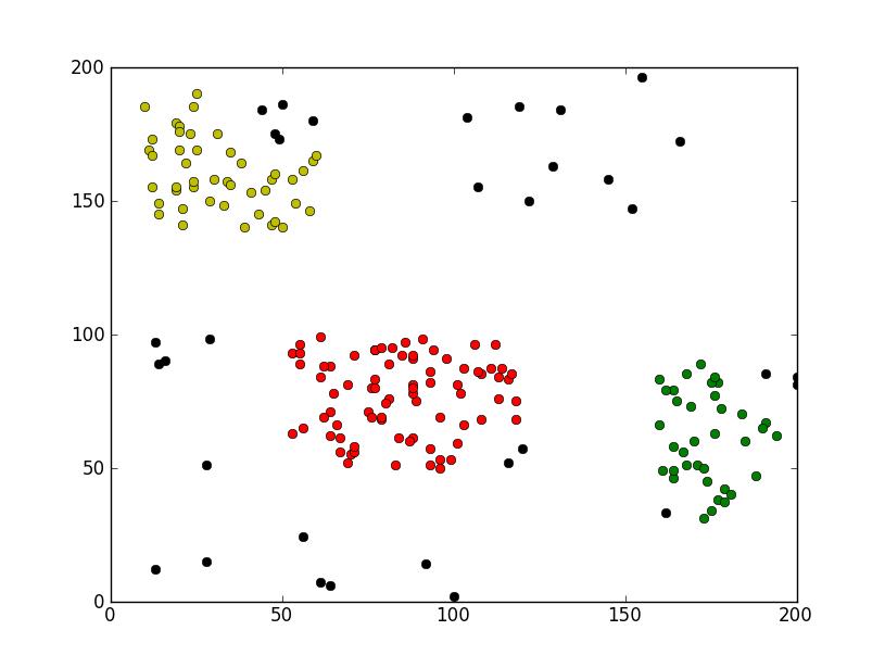 Python聚类算法之DBSACN实例分析