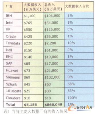 解析大数据市场格局