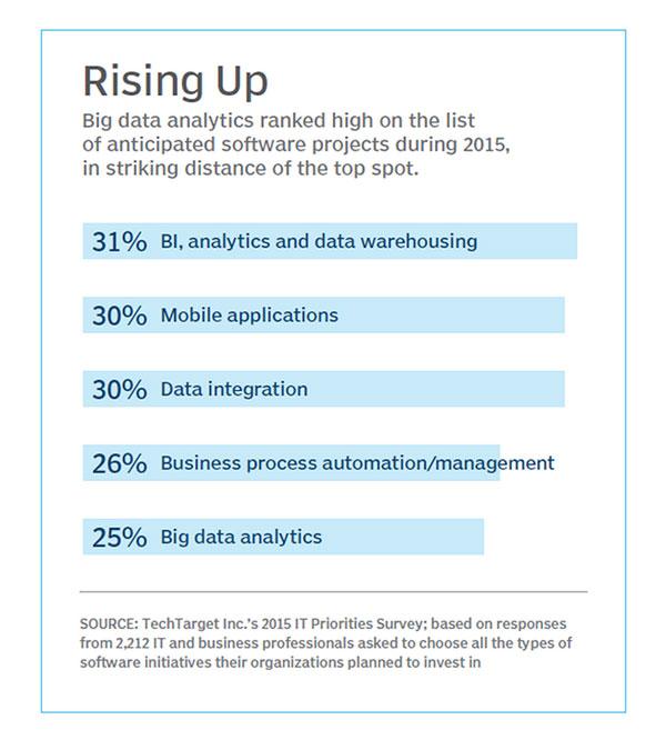 大数据分析项目需要慎重而有力的监管