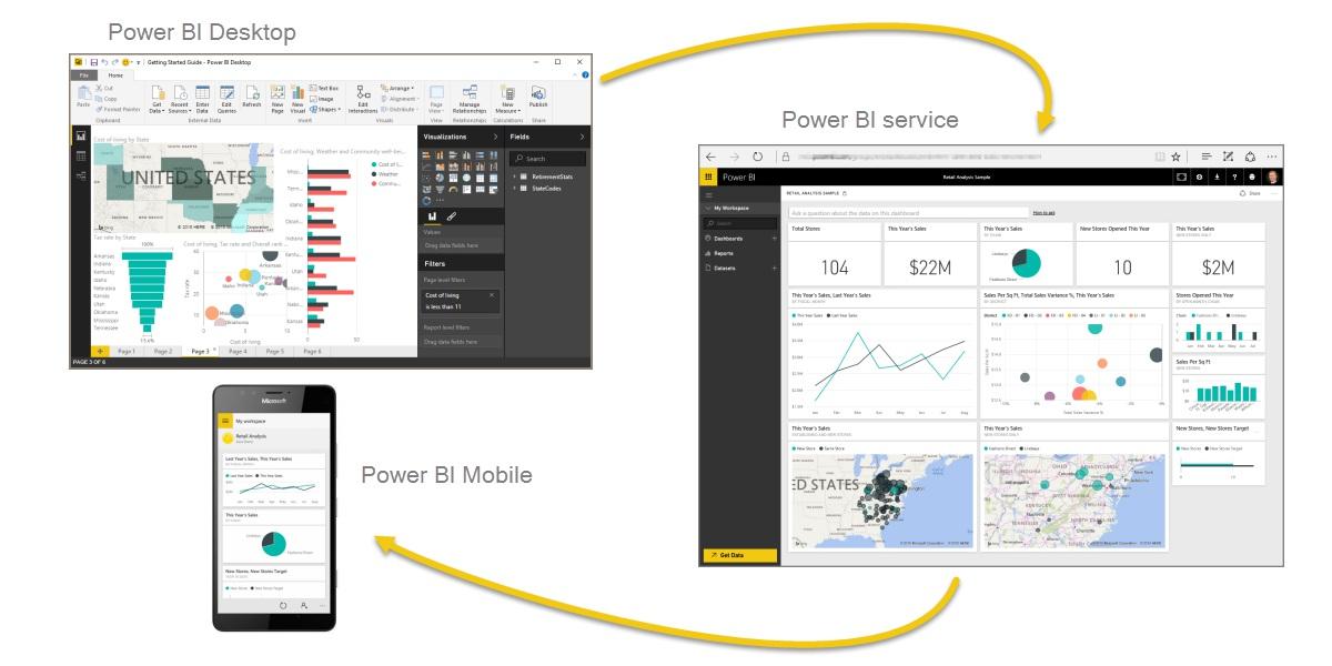 powerBI是一款什么工具?能帮助我们干什么?